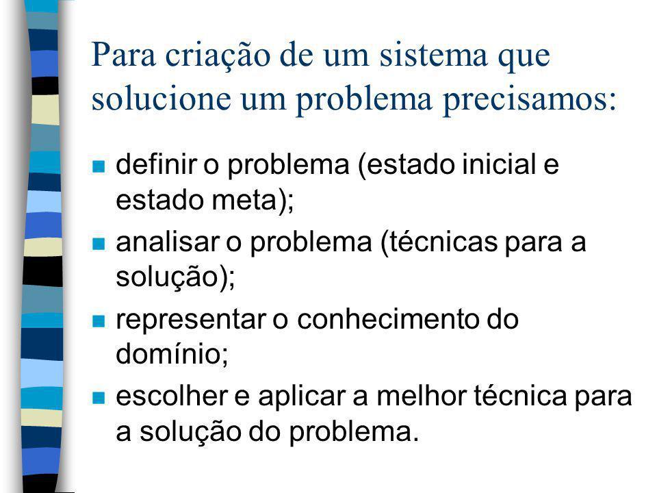 Para criação de um sistema que solucione um problema precisamos: