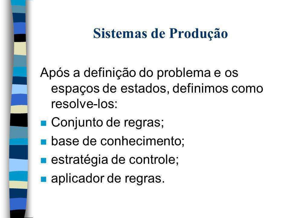 Sistemas de Produção Após a definição do problema e os espaços de estados, definimos como resolve-los: