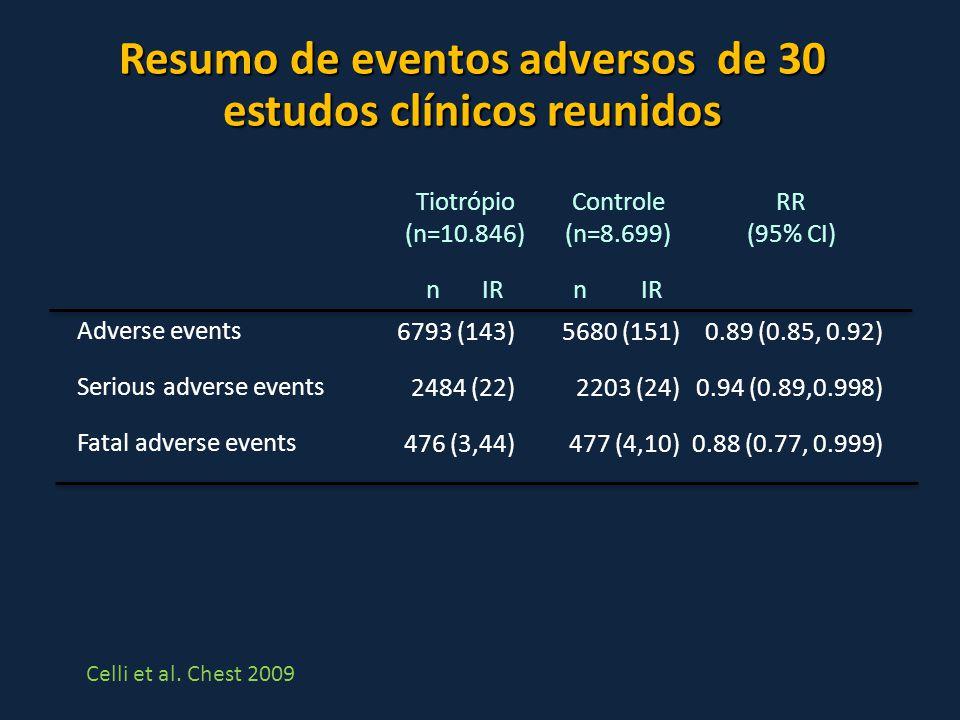Resumo de eventos adversos de 30 estudos clínicos reunidos