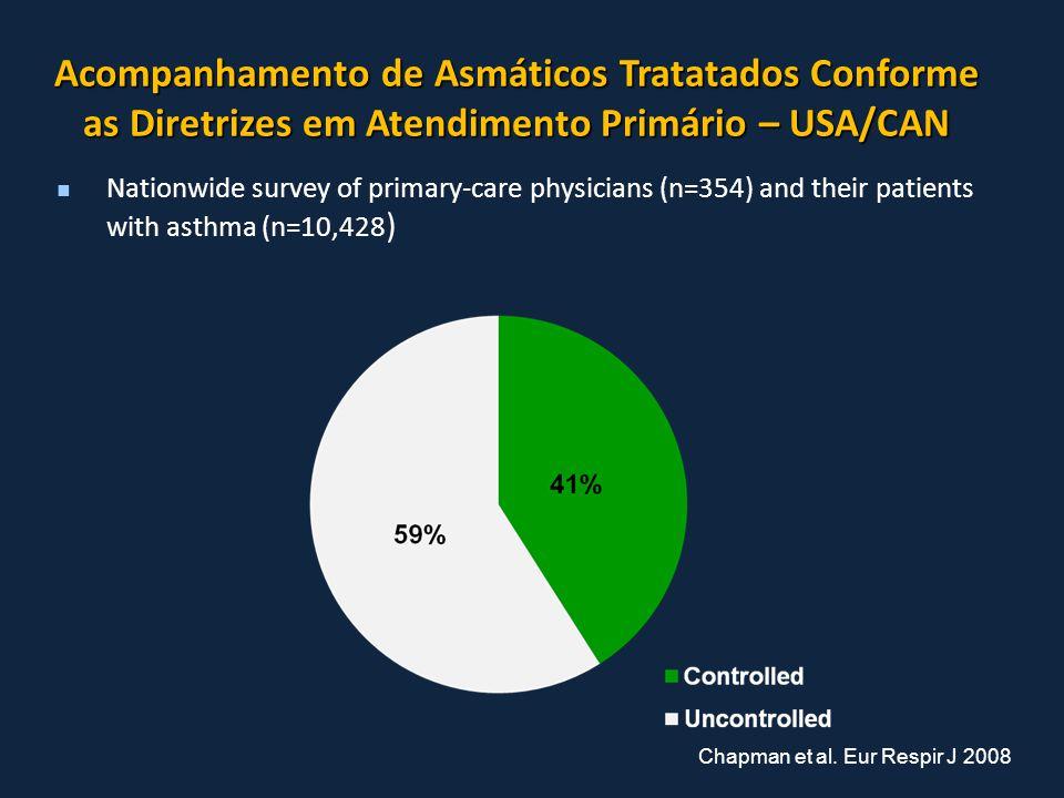 Acompanhamento de Asmáticos Tratatados Conforme as Diretrizes em Atendimento Primário – USA/CAN