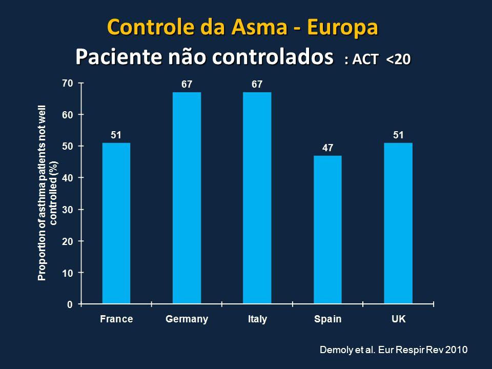 Controle da Asma - Europa Paciente não controlados : ACT <20