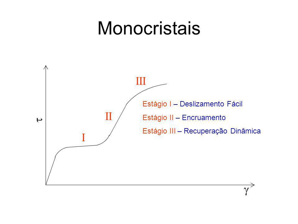Monocristais III II  I  Estágio I – Deslizamento Fácil