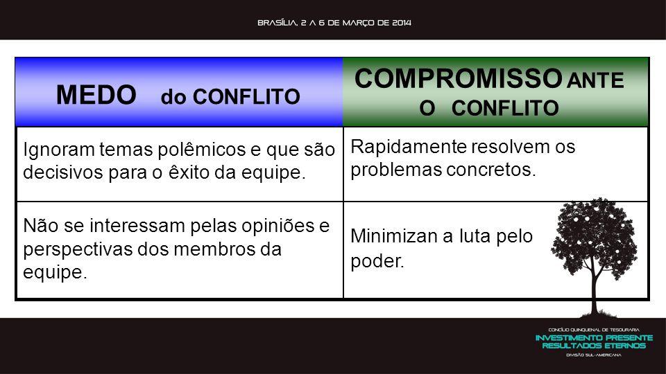 COMPROMISSO MEDO do CONFLITO ANTE O CONFLITO Rapidamente resolvem os