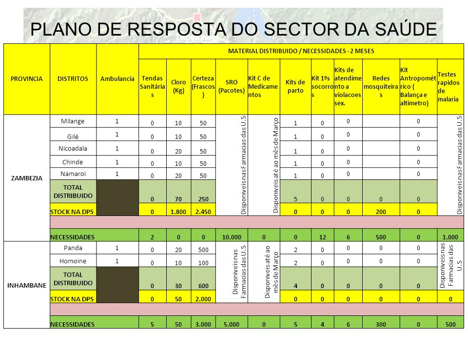 PLANO DE RESPOSTA DO SECTOR DA SAÚDE