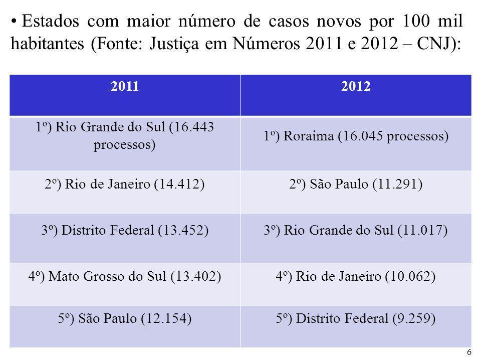 Estados com maior número de casos novos por 100 mil habitantes (Fonte: Justiça em Números 2011 e 2012 – CNJ):