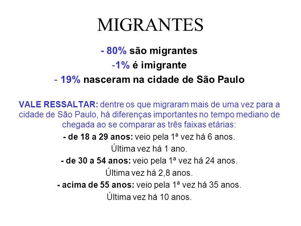 19% nasceram na cidade de São Paulo