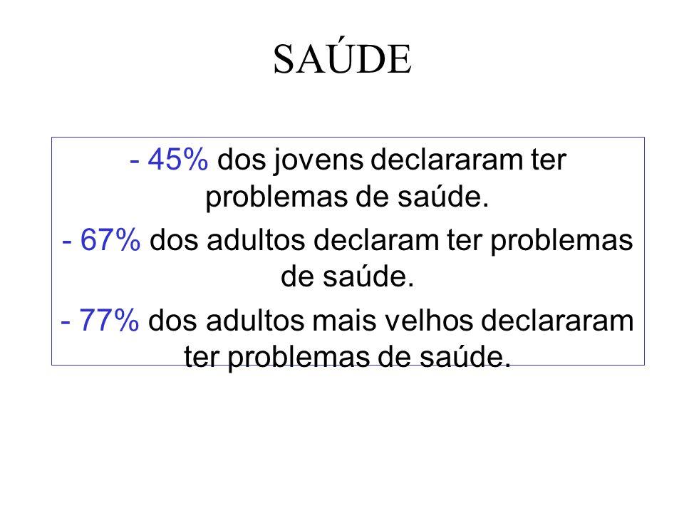 SAÚDE 45% dos jovens declararam ter problemas de saúde.
