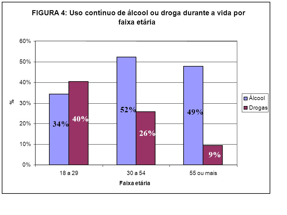 FIGURA 4: Uso contínuo de álcool ou droga durante a vida por