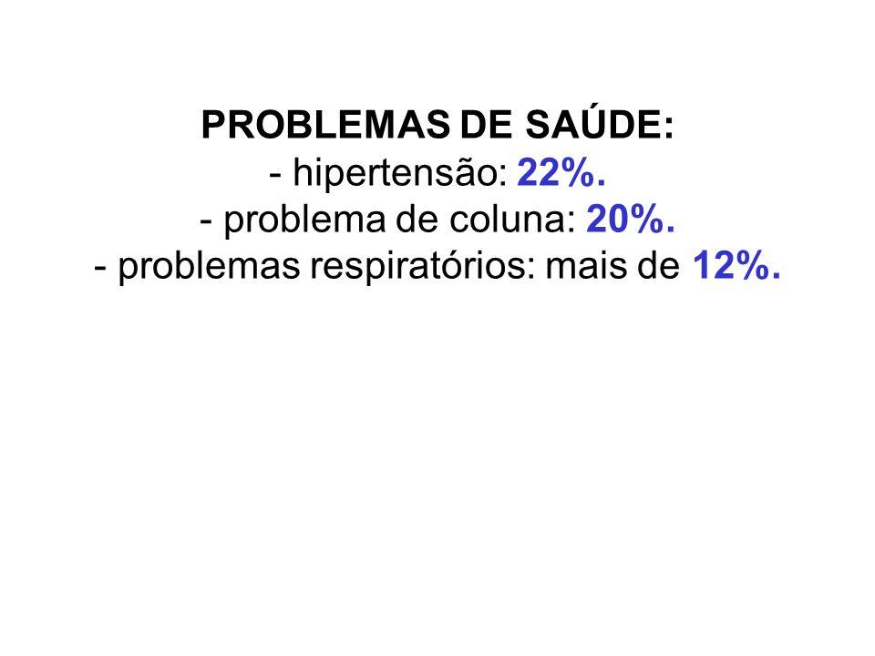 PROBLEMAS DE SAÚDE: - hipertensão: 22%. - problema de coluna: 20%