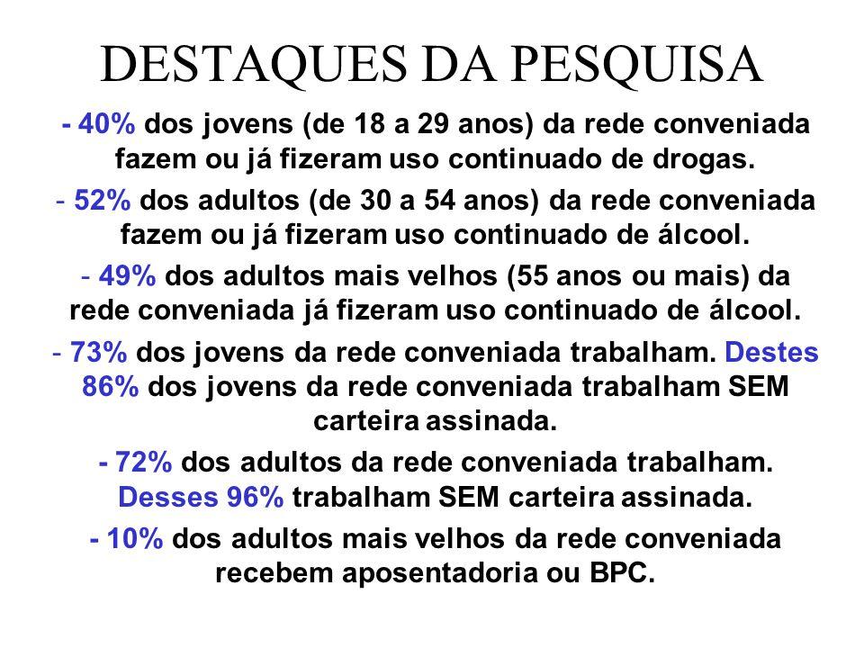 DESTAQUES DA PESQUISA - 40% dos jovens (de 18 a 29 anos) da rede conveniada fazem ou já fizeram uso continuado de drogas.