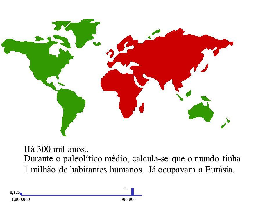 Durante o paleolítico médio, calcula-se que o mundo tinha