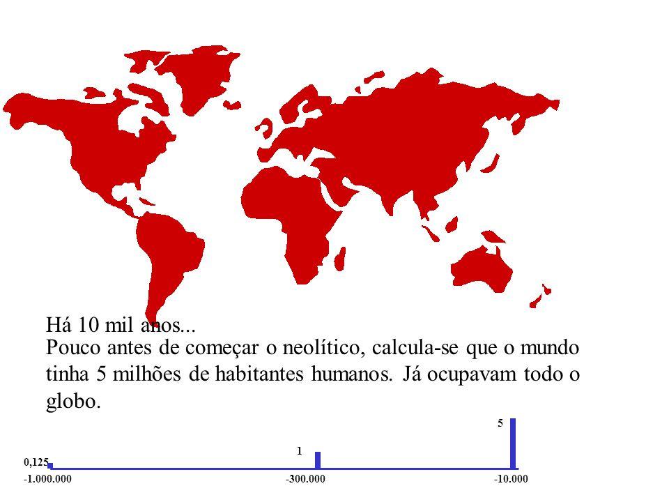 Há 10 mil anos... Pouco antes de começar o neolítico, calcula-se que o mundo tinha 5 milhões de habitantes humanos. Já ocupavam todo o globo.