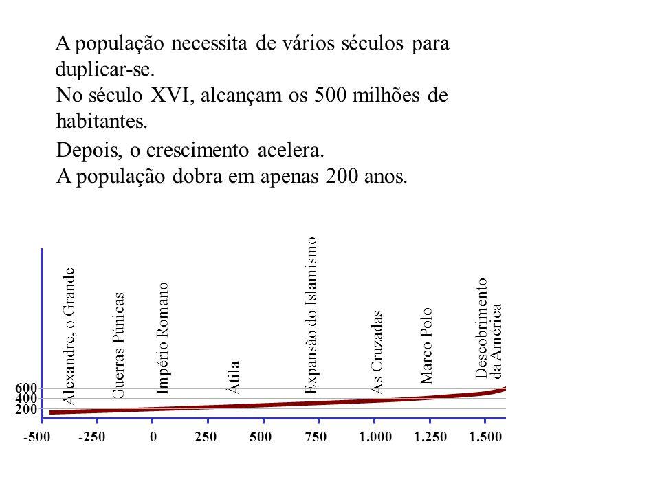 A população necessita de vários séculos para duplicar-se.