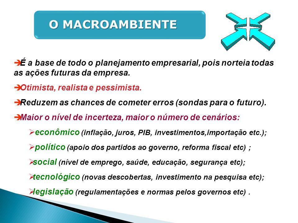 O MACROAMBIENTE É a base de todo o planejamento empresarial, pois norteia todas as ações futuras da empresa.