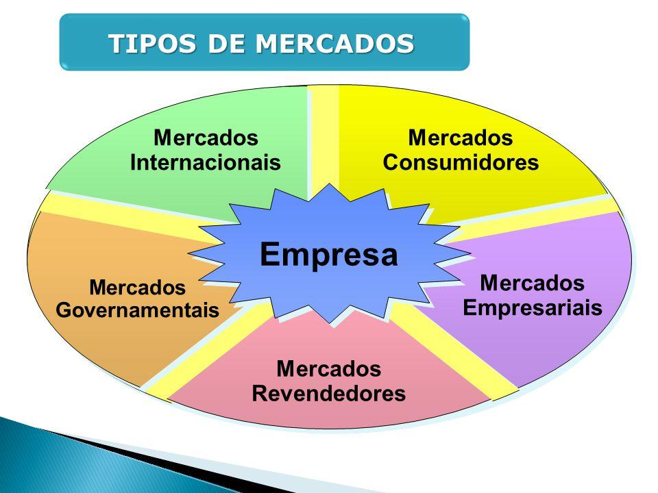 Empresa TIPOS DE MERCADOS Mercados Internacionais Mercados