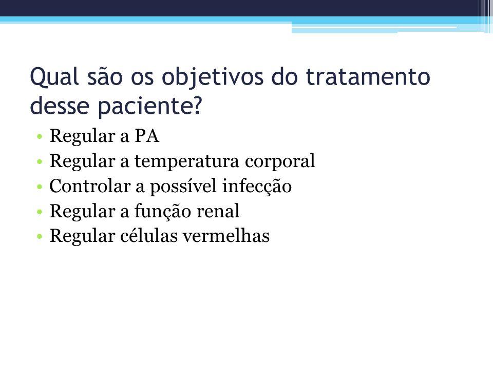 Qual são os objetivos do tratamento desse paciente