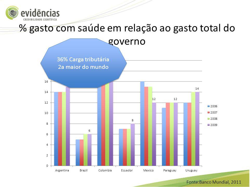 % gasto com saúde em relação ao gasto total do governo