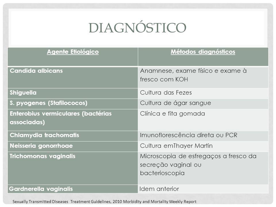 diagnóstico Agente Etiológico Métodos diagnósticos Candida albicans