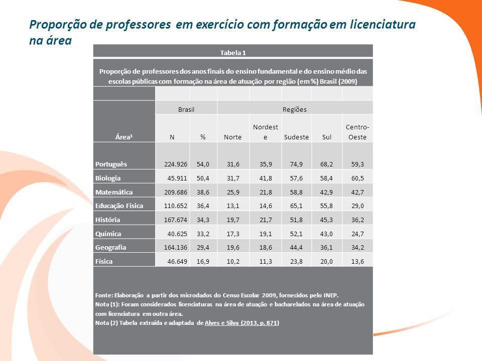 Proporção de professores em exercício com formação em licenciatura na área
