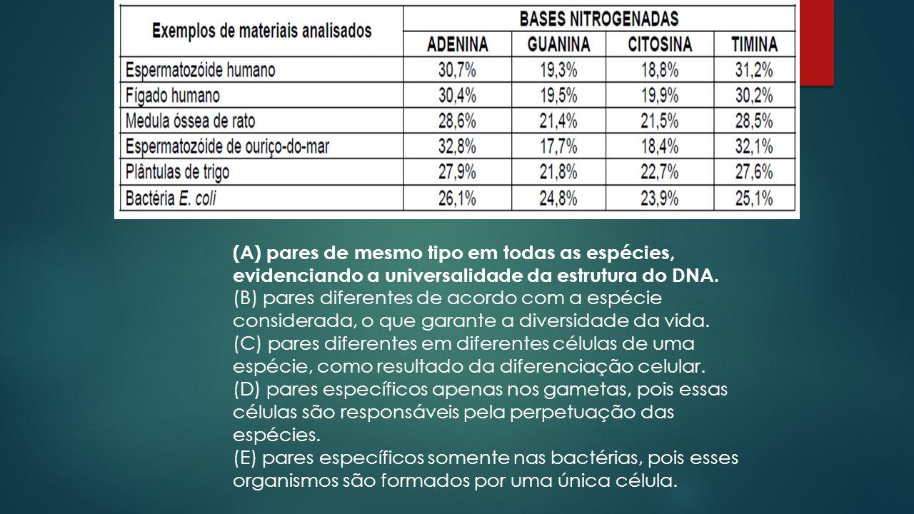 01. Na década de 1950, um estudo pioneiro determinou a proporção das bases nitrogenadas que compõem moléculas de DNA de várias espécies.