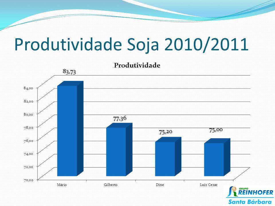 Produtividade Soja 2010/2011