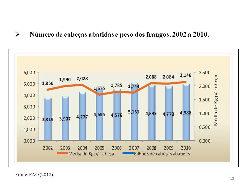 Número de cabeças abatidas e peso dos frangos, 2002 a 2010.