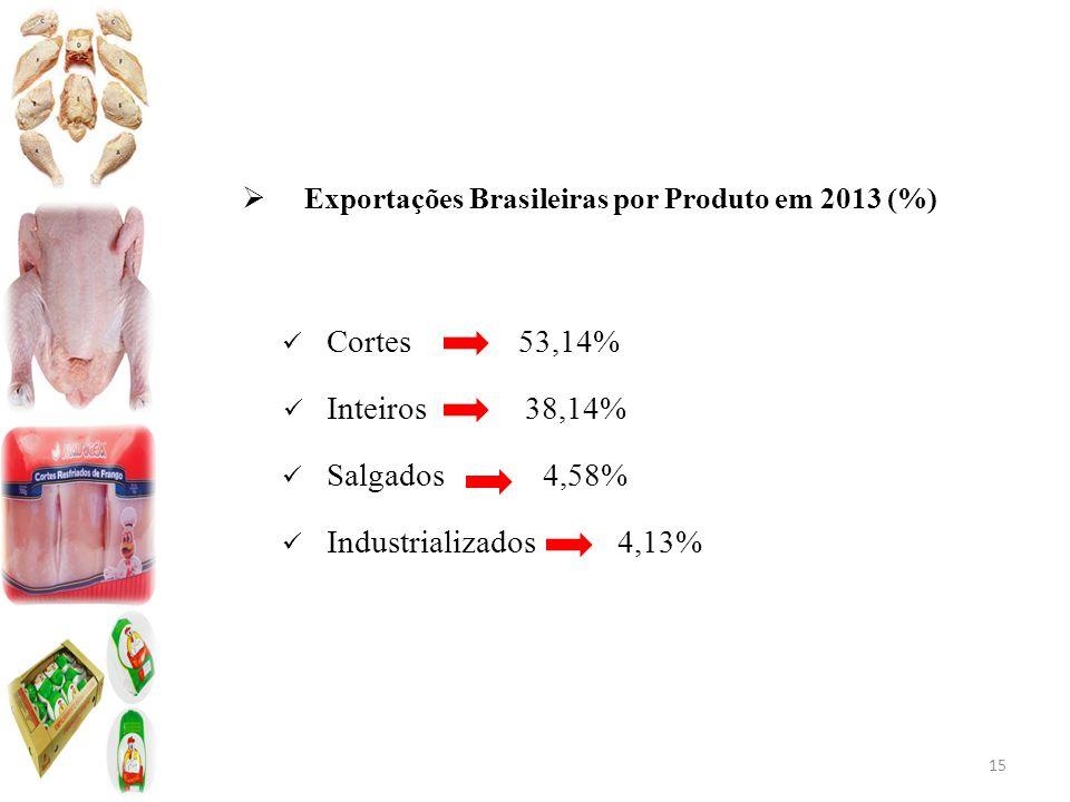 Cortes 53,14% Inteiros 38,14% Salgados 4,58% Industrializados 4,13%