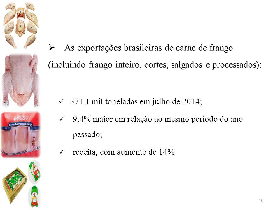 As exportações brasileiras de carne de frango (incluindo frango inteiro, cortes, salgados e processados):