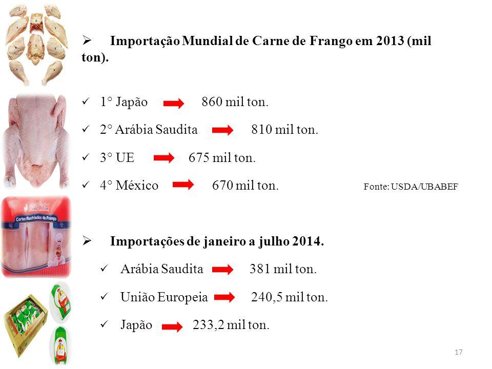 Importação Mundial de Carne de Frango em 2013 (mil ton).