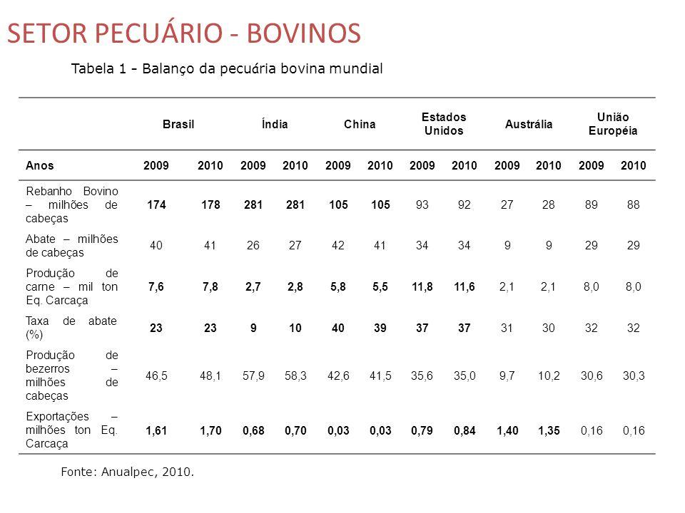 Tabela 1 – Balanço da pecuária bovina mundial