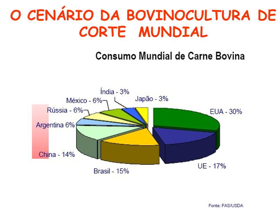 O CENÁRIO DA BOVINOCULTURA DE CORTE MUNDIAL