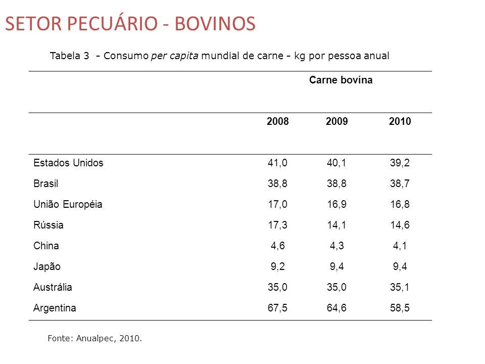 SETOR PECUÁRIO - BOVINOS