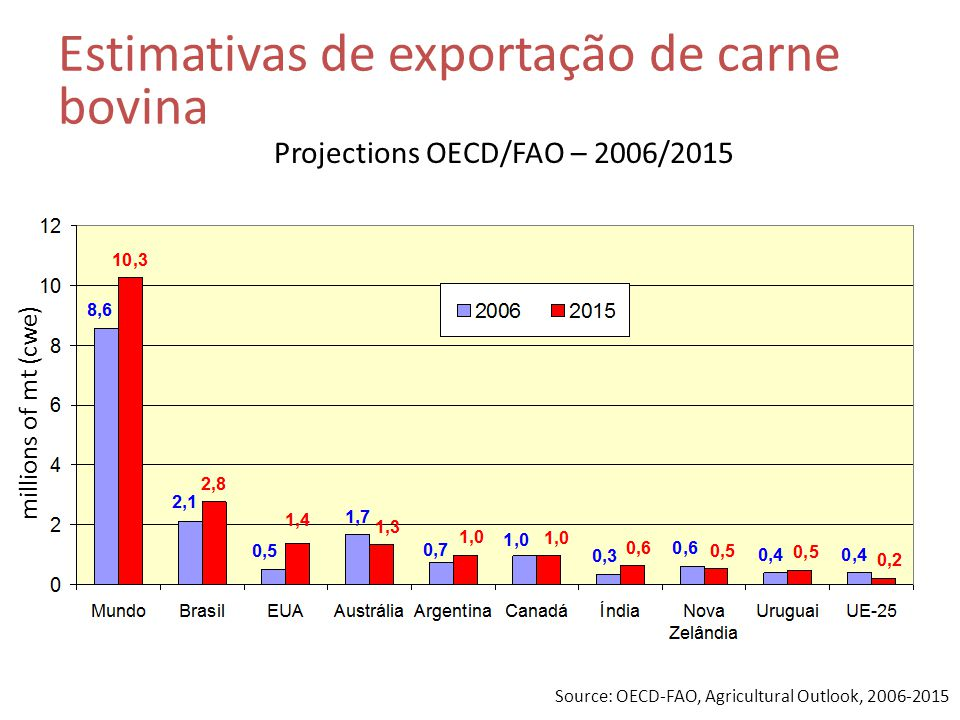 Projections OECD/FAO – 2006/2015