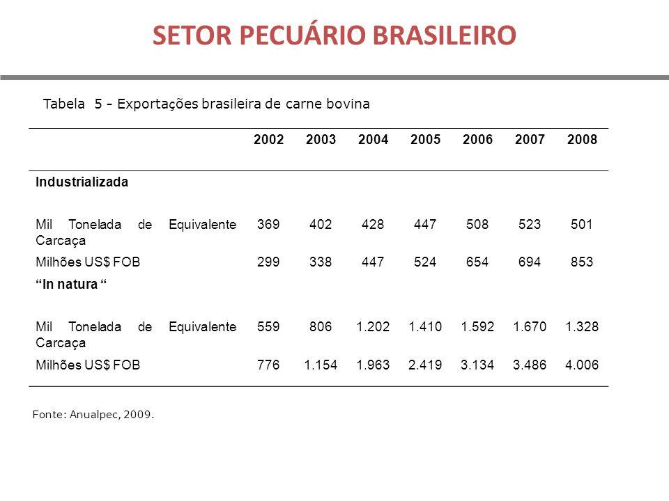 SETOR PECUÁRIO BRASILEIRO
