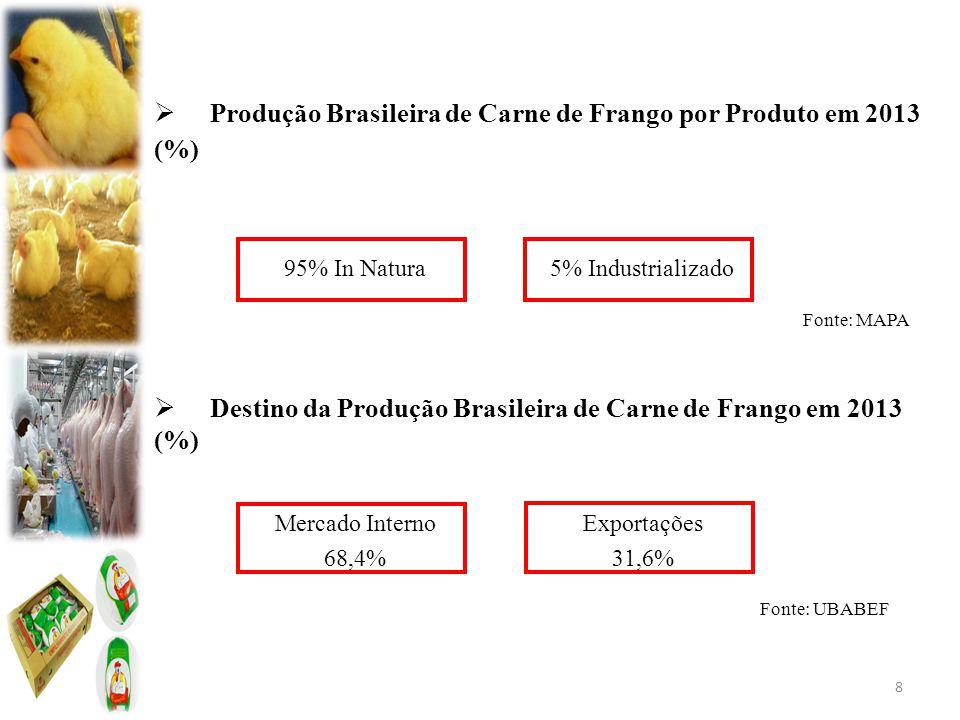 Produção Brasileira de Carne de Frango por Produto em 2013 (%)