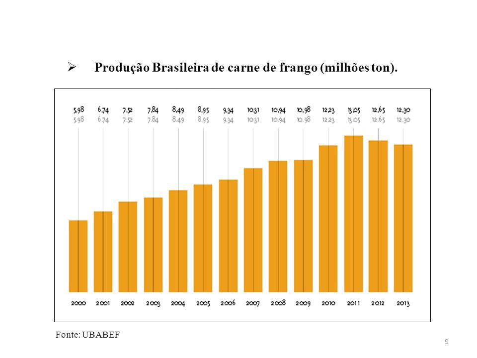 Produção Brasileira de carne de frango (milhões ton).