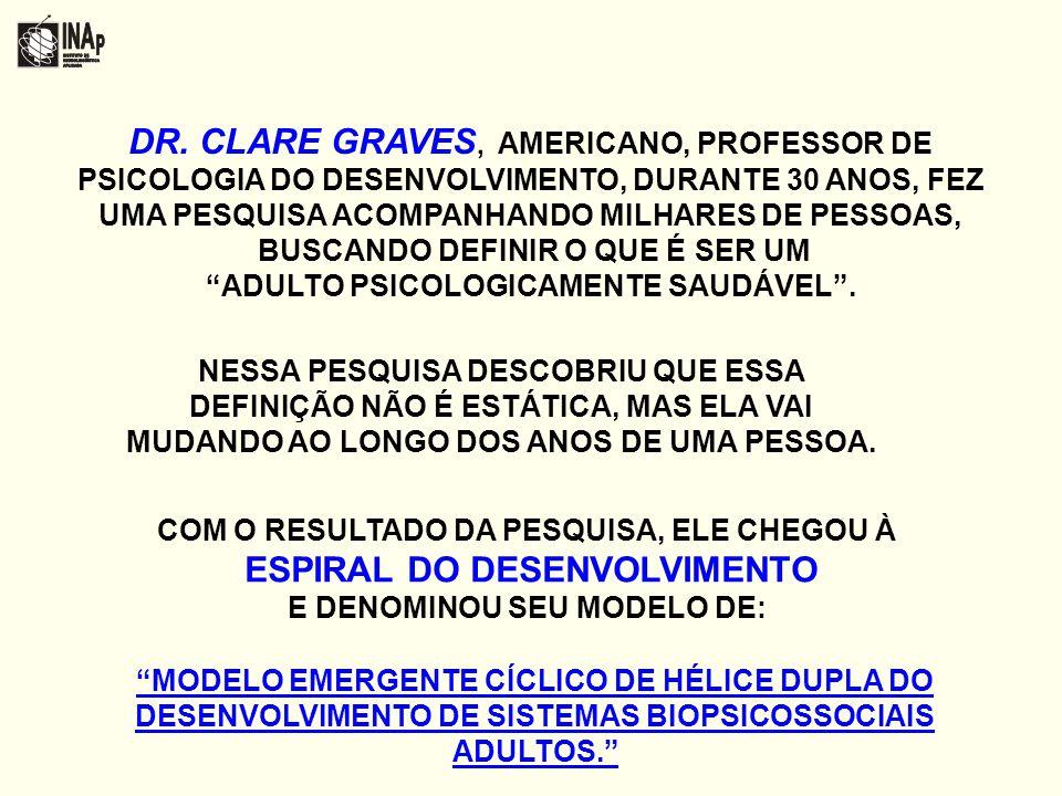 DR. CLARE GRAVES, AMERICANO, PROFESSOR DE PSICOLOGIA DO DESENVOLVIMENTO, DURANTE 30 ANOS, FEZ UMA PESQUISA ACOMPANHANDO MILHARES DE PESSOAS,