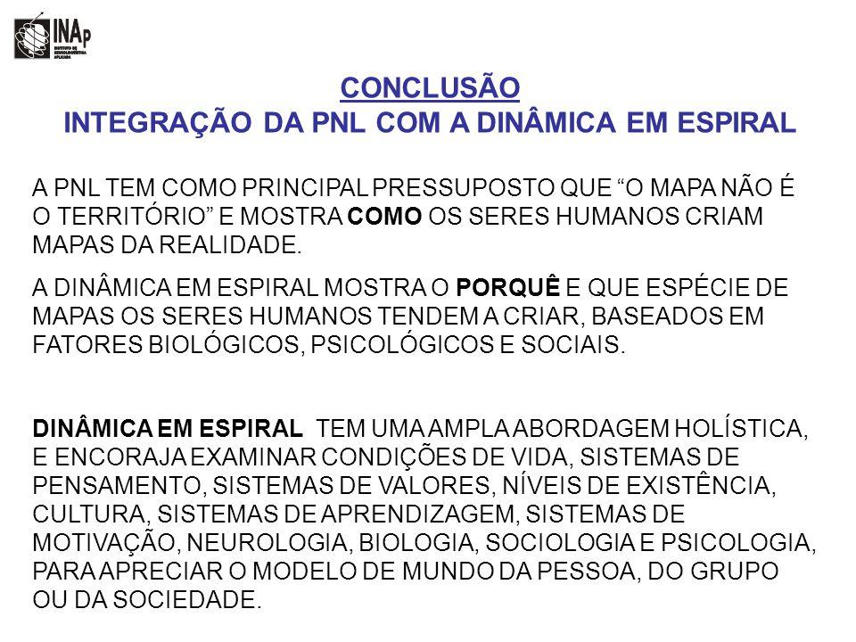 INTEGRAÇÃO DA PNL COM A DINÂMICA EM ESPIRAL