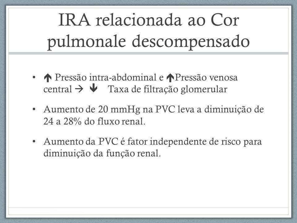 IRA relacionada ao Cor pulmonale descompensado