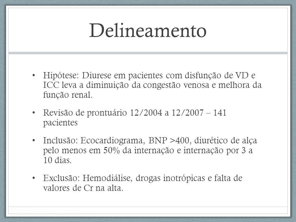 Delineamento Hipótese: Diurese em pacientes com disfunção de VD e ICC leva a diminuição da congestão venosa e melhora da função renal.