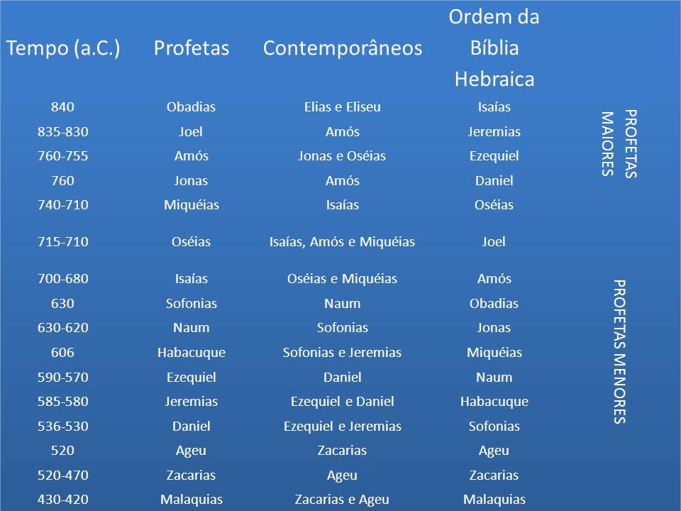 Ordem da Bíblia Hebraica
