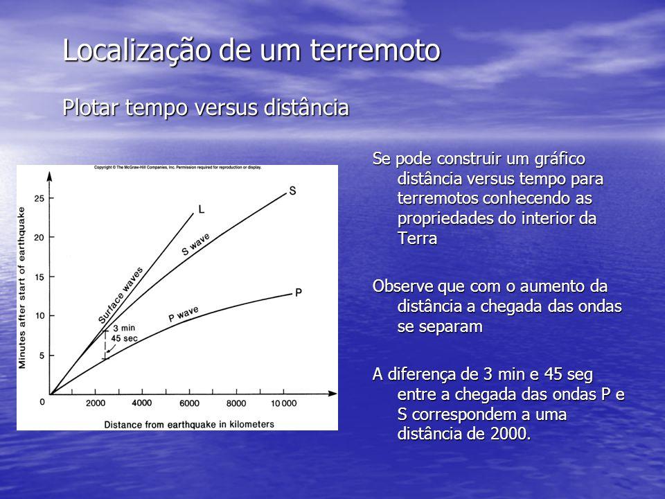 Localização de um terremoto Plotar tempo versus distância