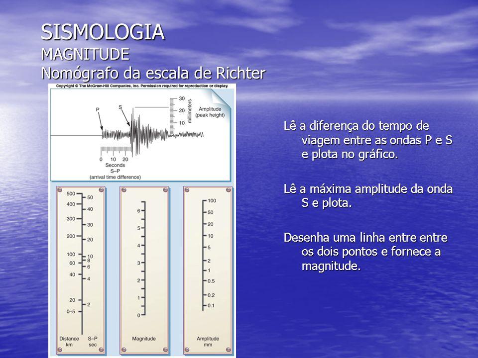 SISMOLOGIA MAGNITUDE Nomógrafo da escala de Richter