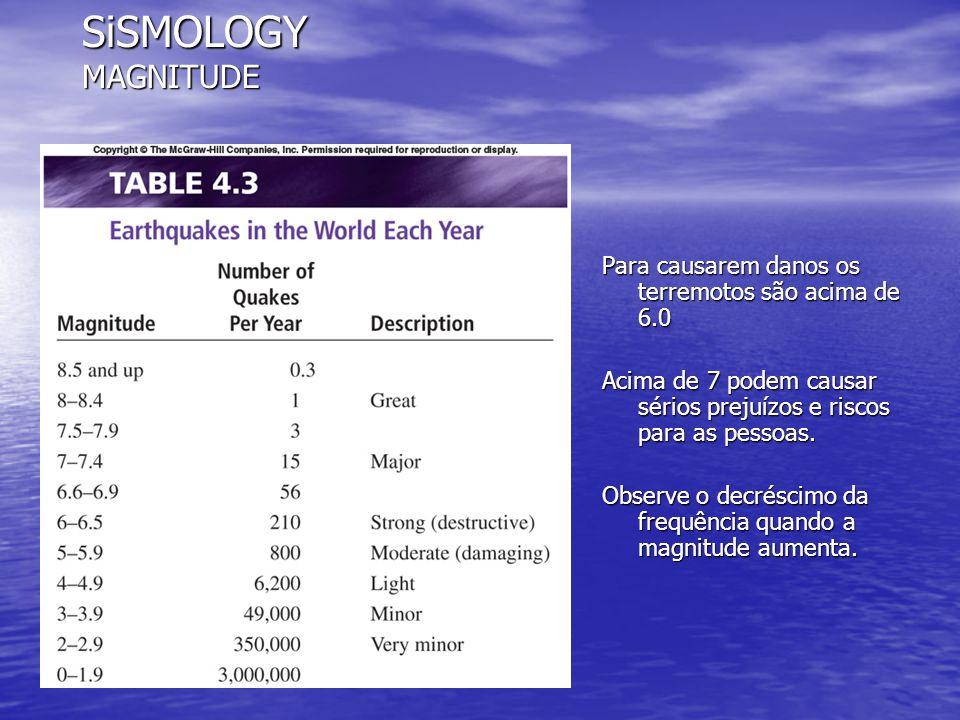 SiSMOLOGY MAGNITUDE Para causarem danos os terremotos são acima de 6.0