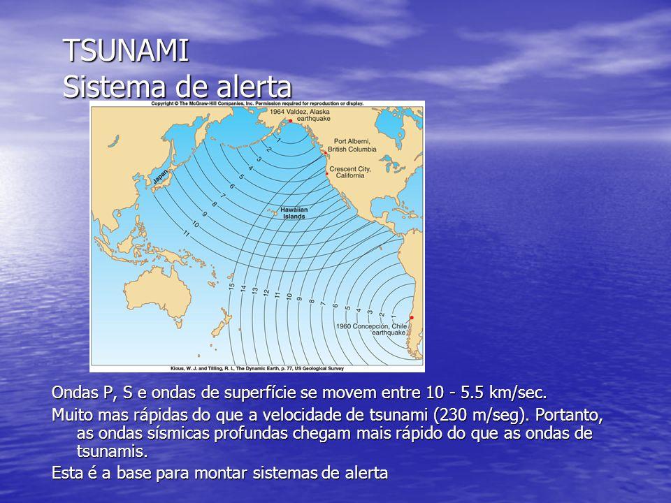TSUNAMI Sistema de alerta