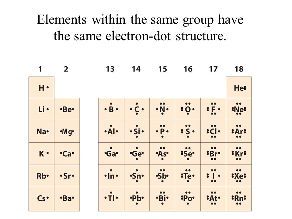 Elements within the same group have the same electron-dot structure.