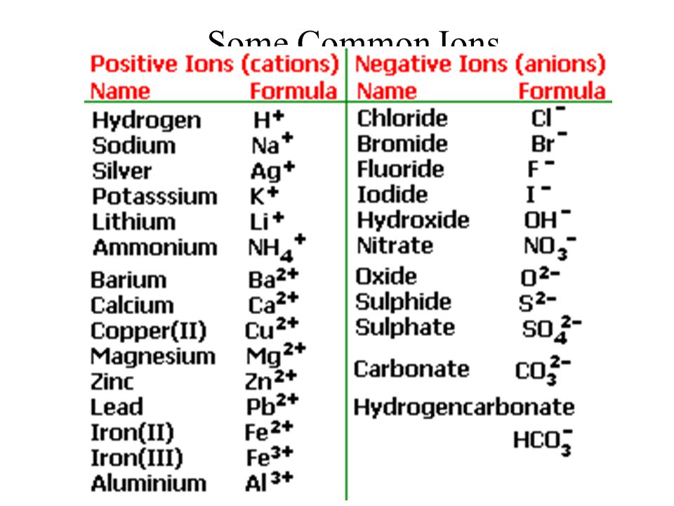 Some Common Ions