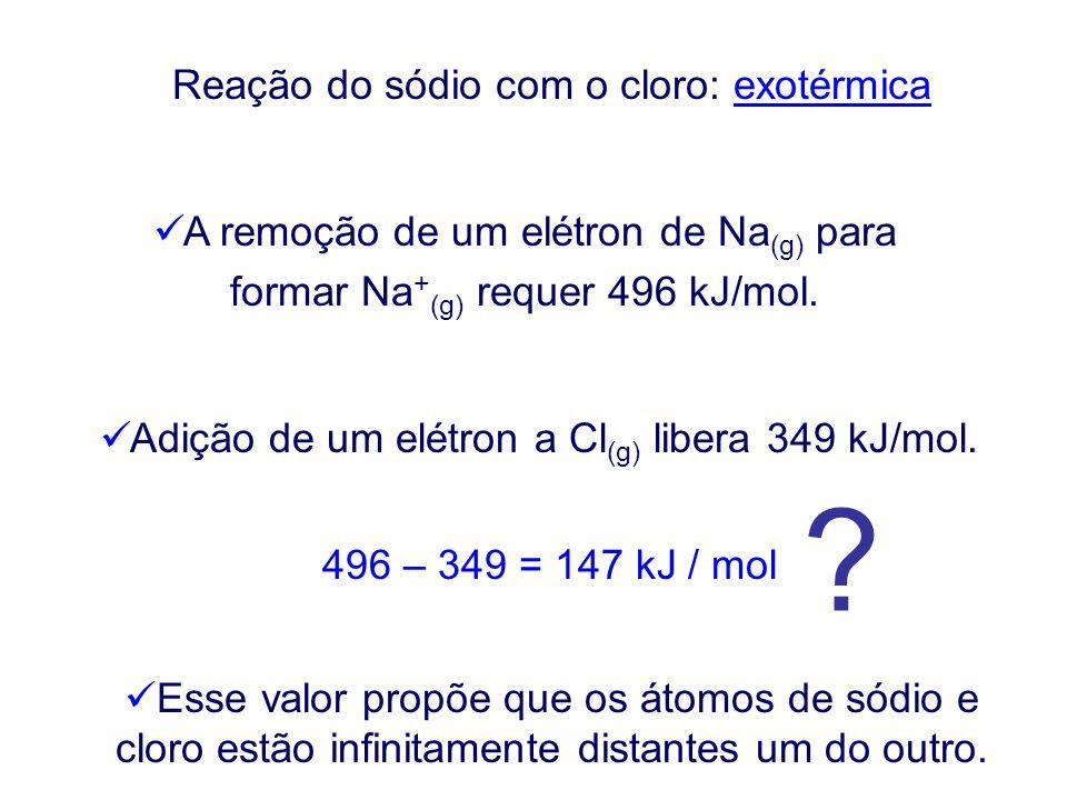 Reação do sódio com o cloro: exotérmica
