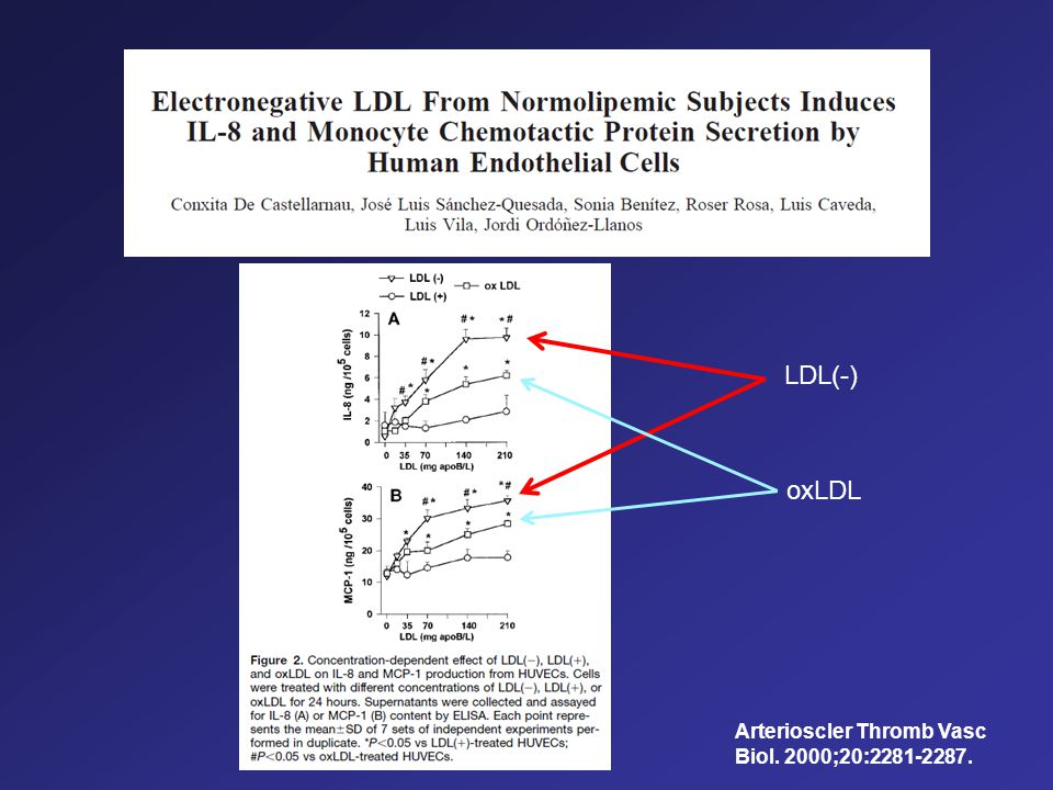 LDL(-) oxLDL Arterioscler Thromb Vasc Biol. 2000;20:2281-2287.