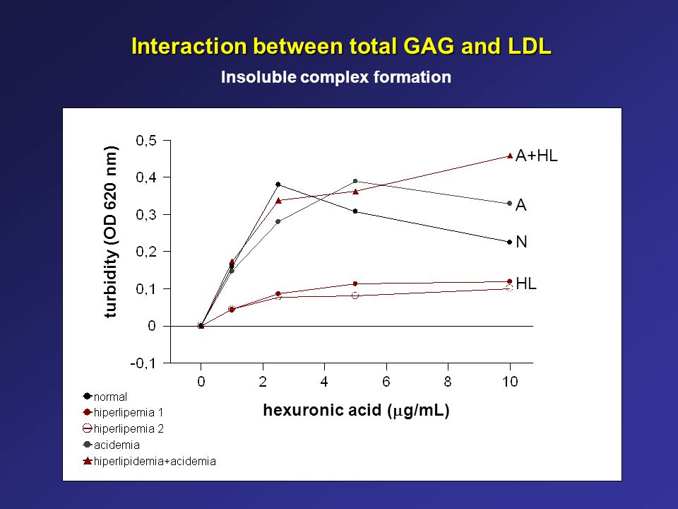 Interaction between total GAG and LDL